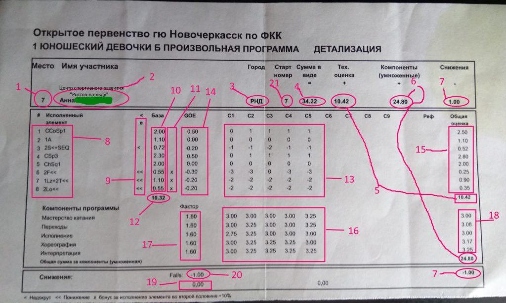 Протокол детализации оценок в фигурном катании на коньках